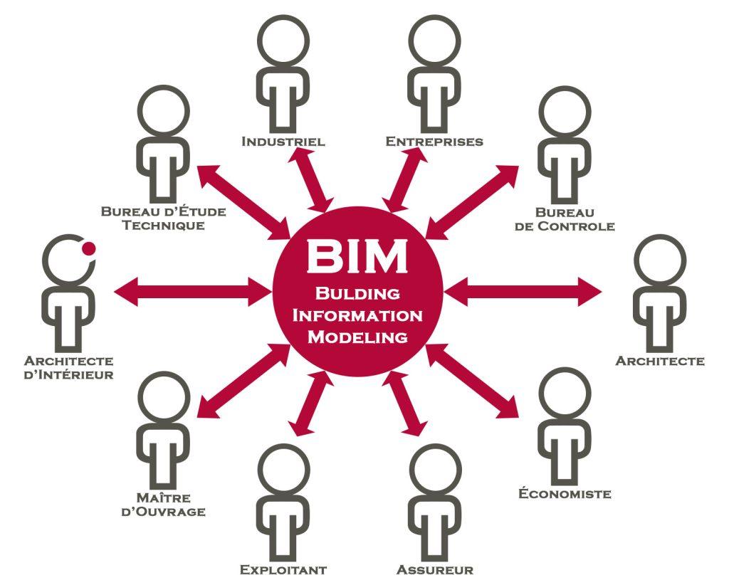 BIM Building Information Modeling Architecte Interieur Copernic Architecture