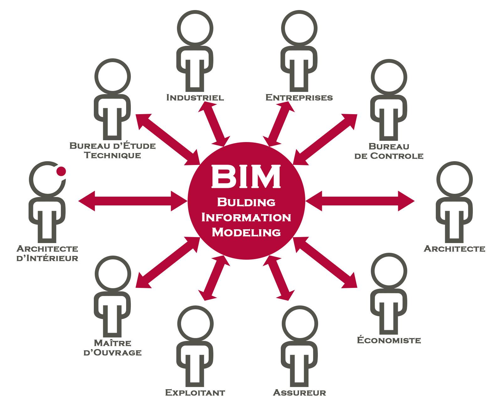 BIM Building Information Modeling Architecture Architecte d'intérieur Copernic